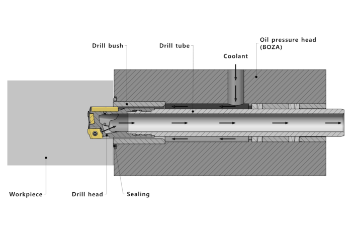 Solid drill head Type 70A